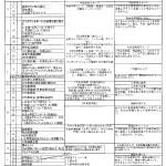 2013LHR計画生徒会進路指導部